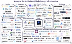 institutional digital asset infrastructure