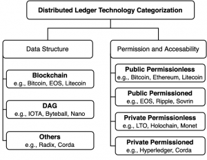 Distributed Ledger Technology Categories