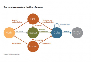 Sports graph flow of money