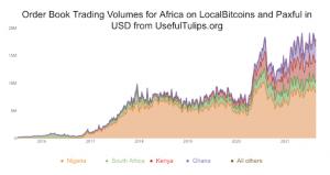 order book volumes africa